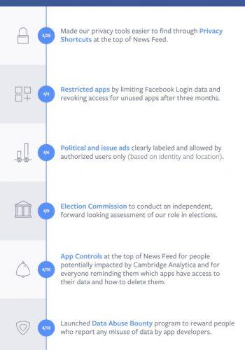 Le mosse di Facebook